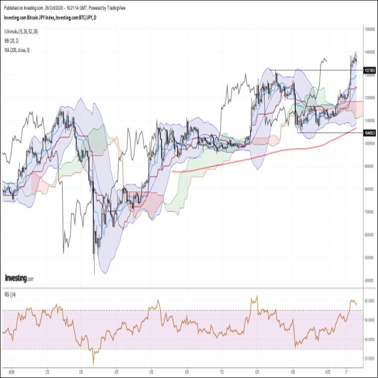 ビットコイン円、米主要株価指数の急落を横目に伸び悩む展開(10/27朝)