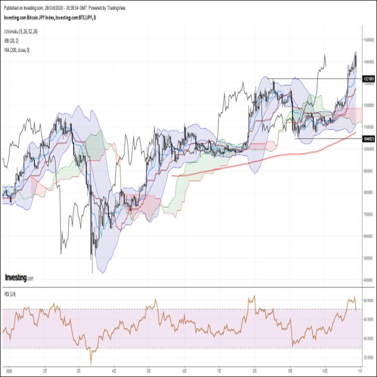 ビットコイン円、高値更新後に急反落。資産現金化需要の高まりに要注意(10/29朝)
