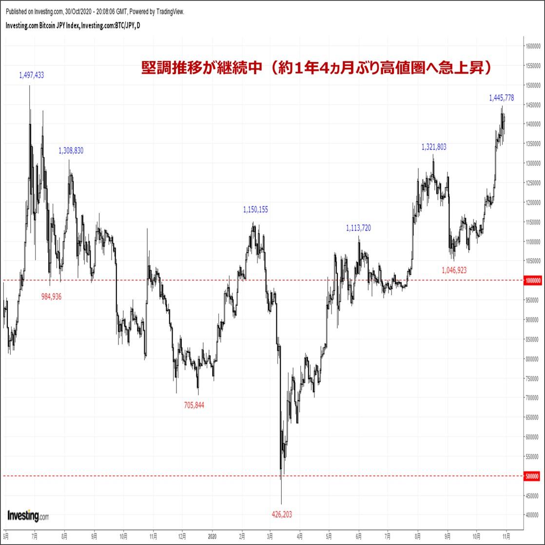 ビットコインの価格分析:『約1年4ヵ月ぶり高値圏へ急伸。押し目待ちに押し目なし』