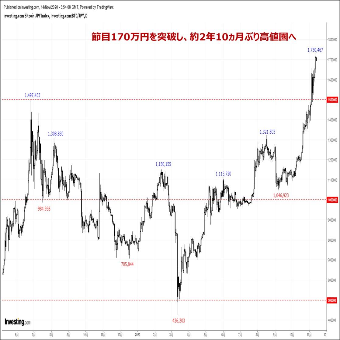 ビットコインの価格分析:『止まらないビットコイン相場。心理的節目170万円も難なく突破』11/15