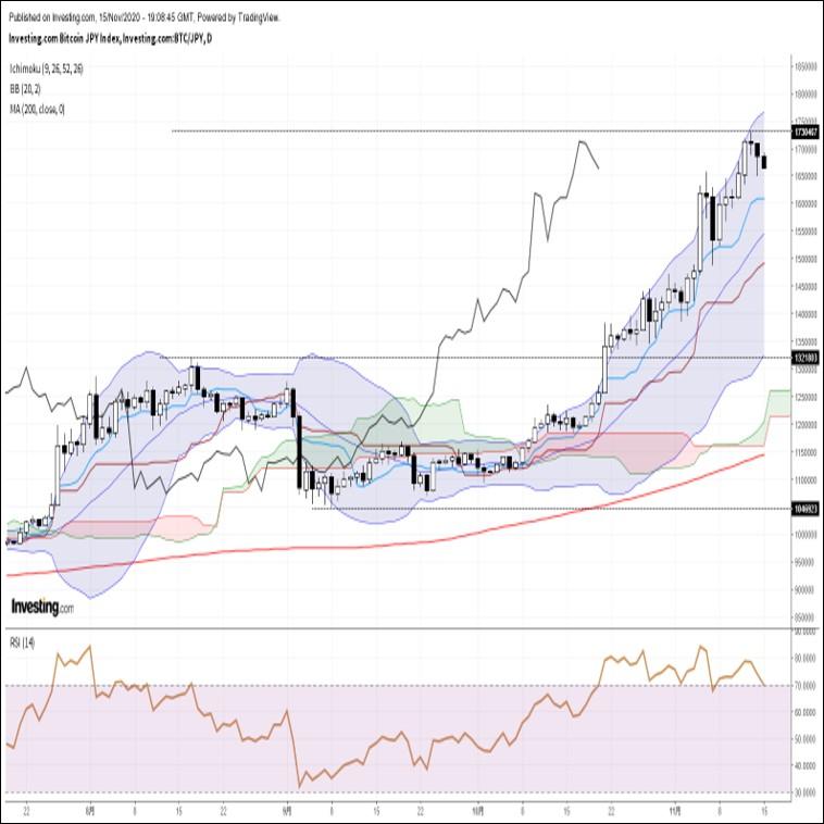 ビットコイン円、年初来高値更新後に急反落。ロング勢の見切り売りに要注意(11/16朝)
