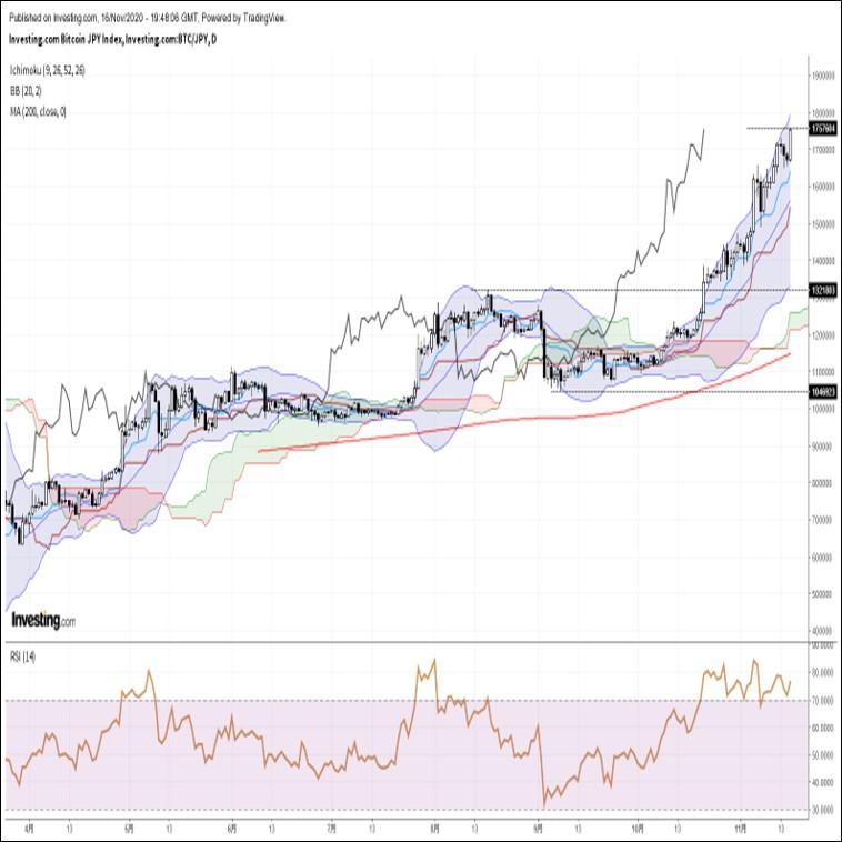 ビットコイン円、リスク選好ムードを背景に力強く上昇。年初来高値をさらに更新(11/17朝)