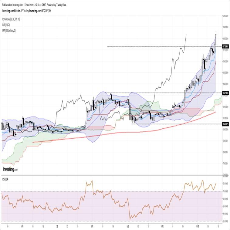 ビットコイン円、年初来高値を大幅更新。ショートカバーが相場を押し上げる展開(11/18朝)