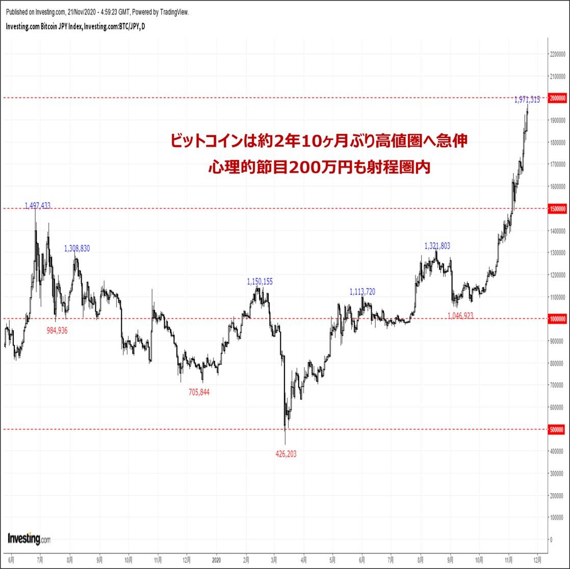 『ビットコイン円時価総額がヒストリカルハイを更新。心理的節目200万円越えも射程圏内』(11/21)