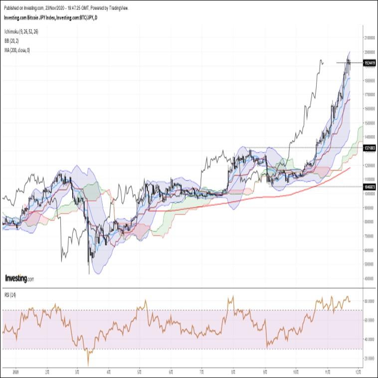 ビットコイン円、リスク選好ムードを背景に底堅い動きが継続中(11/24朝)