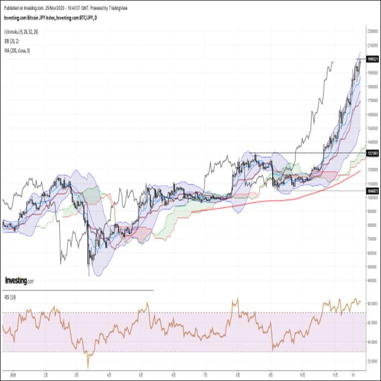 ビットコイン円、年初来高値更新後に伸び悩む展開。高値圏で神経質な値動き(11/26朝)