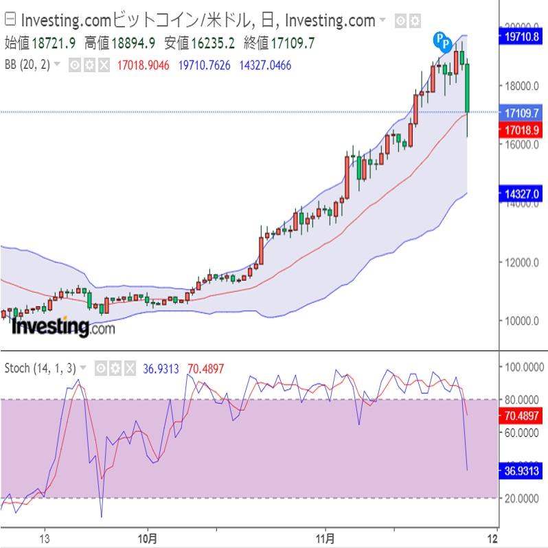 ビットコイン大幅下落、調整の動き続くか(20/11/27)