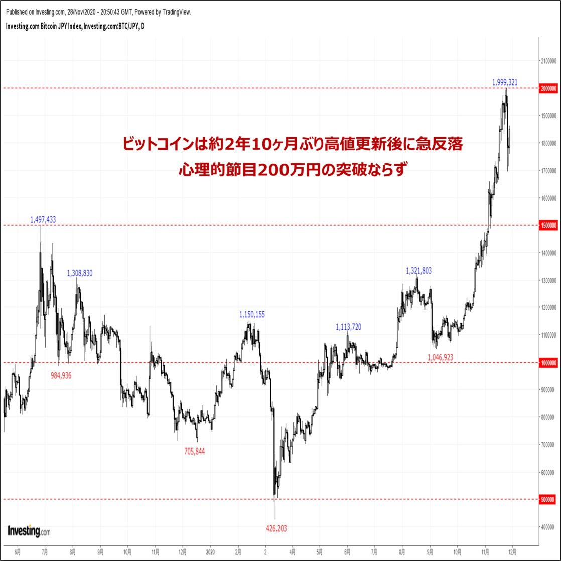 ビットコインの価格分析:『高値圏から急反落。心理的節目200万円トライに失敗』