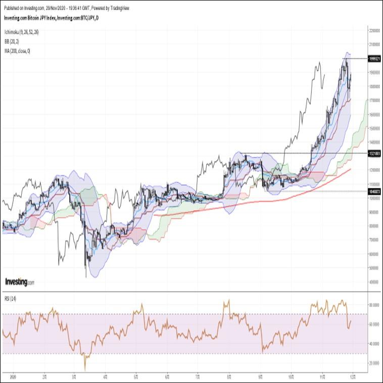ビットコイン円、大規模ポジション調整一巡後にショートカバー主導で急反発(11/30朝)
