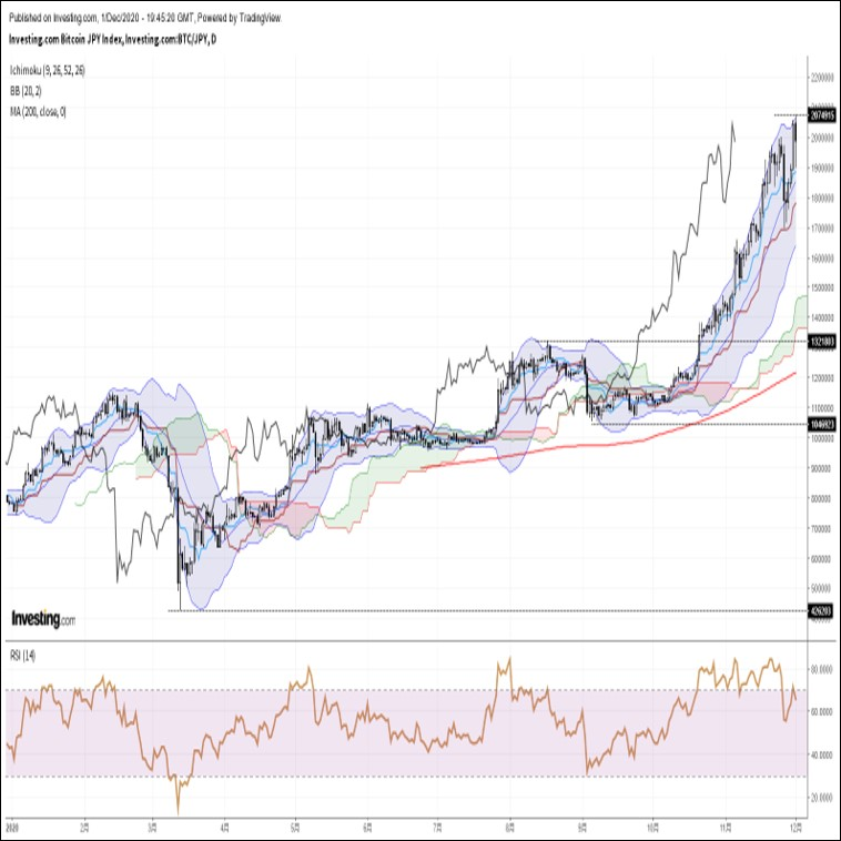ビットコイン円、年初来高値更新後に急反落。対ドルでの20000ドル越えは失敗(12/2朝)