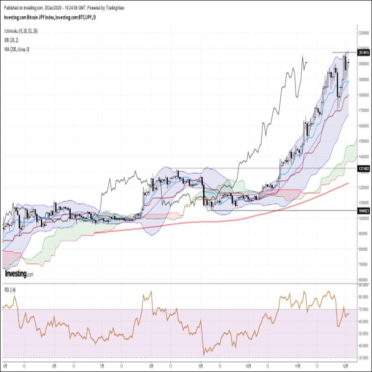 ビットコイン円、高値圏で神経質な値動き。本日は米株を睨みながらの展開か(12/4朝)