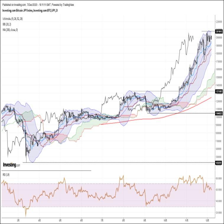 ビットコイン円、上値の重い展開。伝統的金融市場に見られるリスクオフが重石(12/8朝)