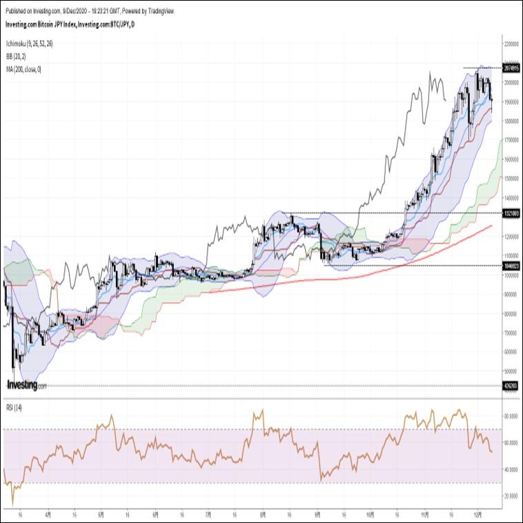 ビットコイン円、リスク回避ムードの高まりを背景に一時2週間ぶり安値圏へ急落(12/10朝)