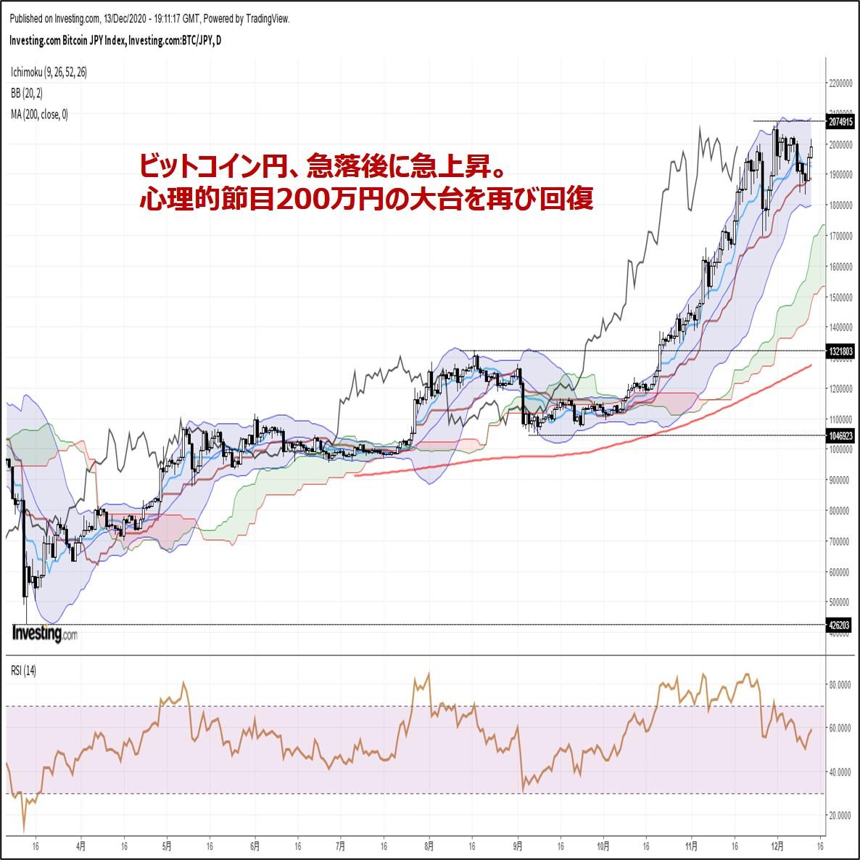 ビットコイン円、急落後に急上昇。心理的節目200万円の大台を再び回復(12/14朝)