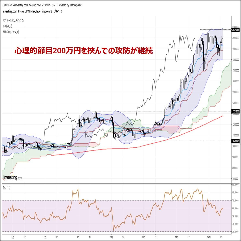ビットコイン円、心理的節目200万円を挟んでの攻防が継続(12/15朝)