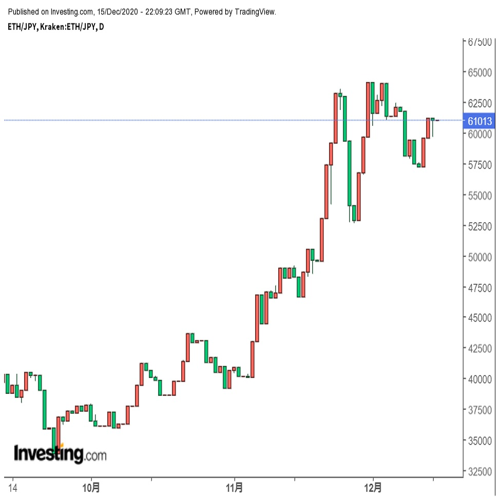 「ETHも動意付く、ハングリーな投資家は旺盛な買い意欲継続」(20/12/16)