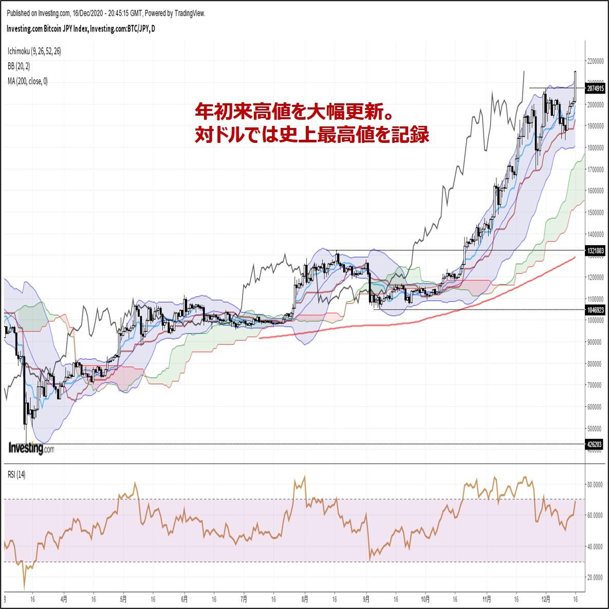 ビットコイン円、年初来高値を大幅更新。対ドルでは史上最高値を記録(12/17朝)