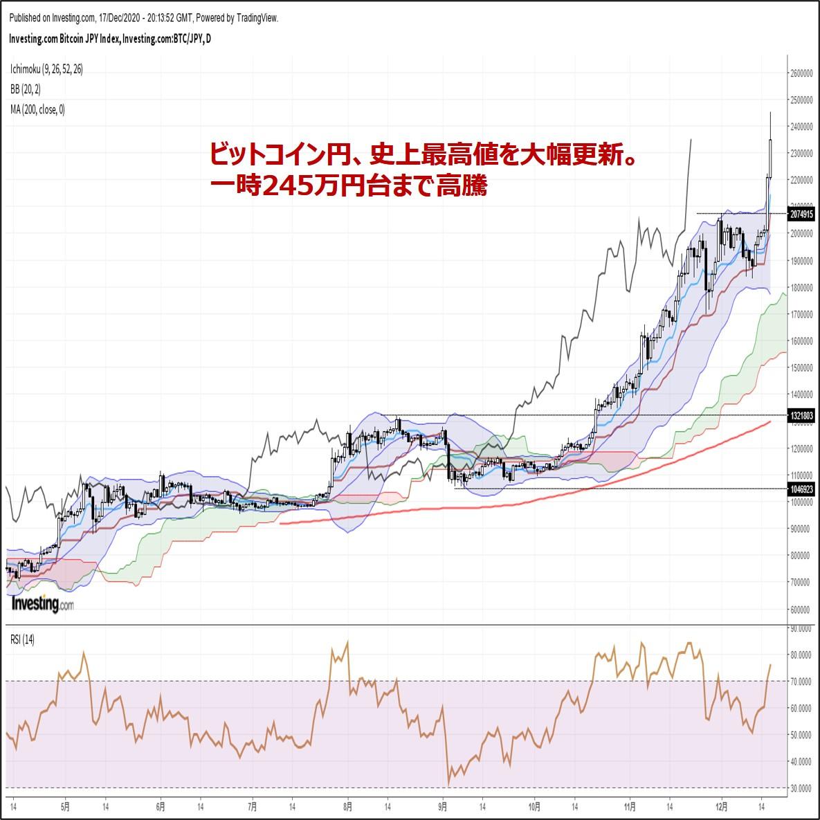 ビットコイン円、史上最高値を大幅更新。一時245万円台まで高騰(12/18朝)