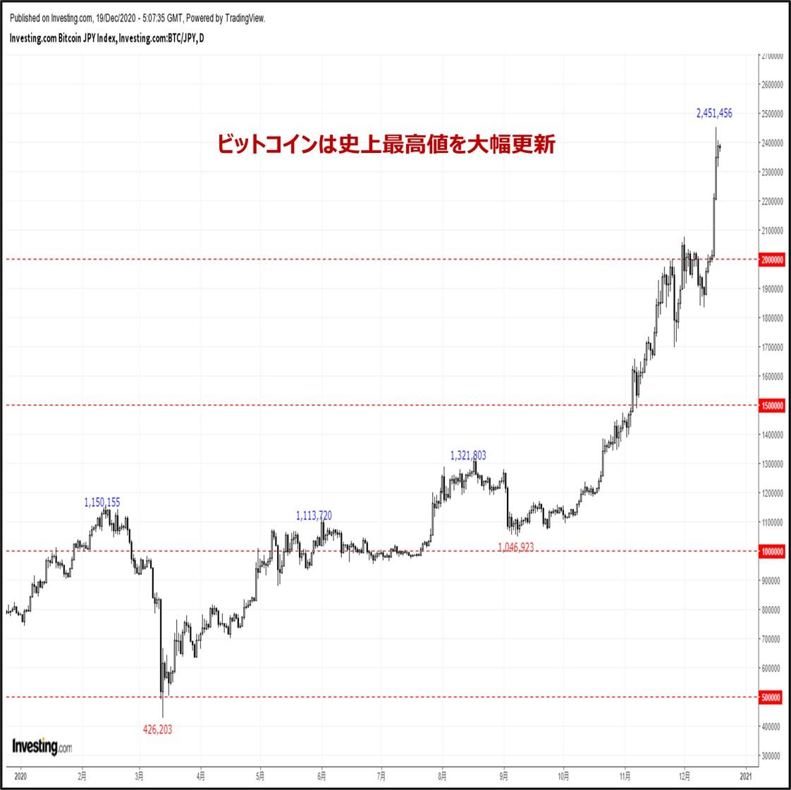 ビットコインの価格分析:『史上最高値を大幅更新。来週はポジション調整リスクに要警戒』