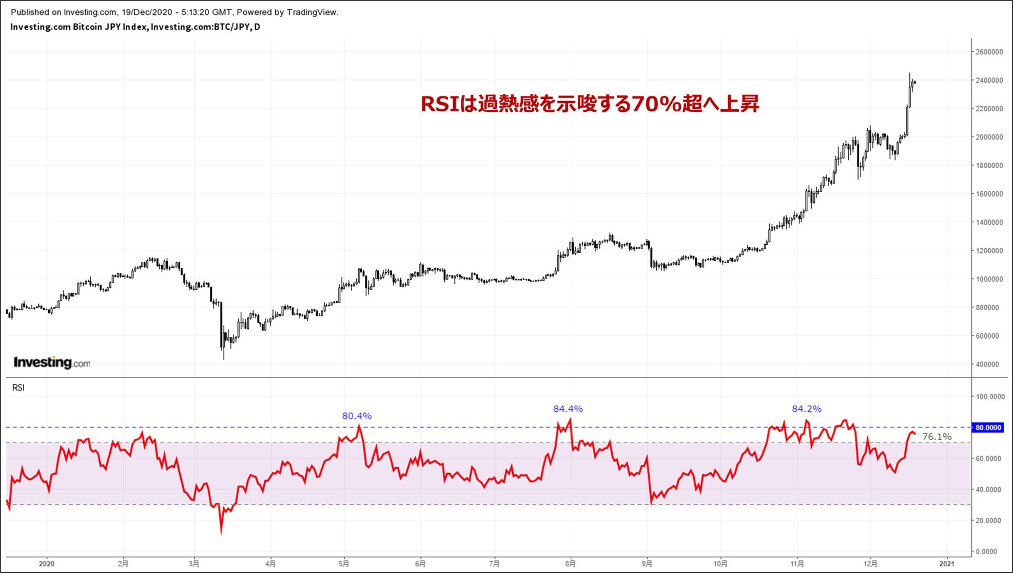 5.RSI(テクニカル分析)