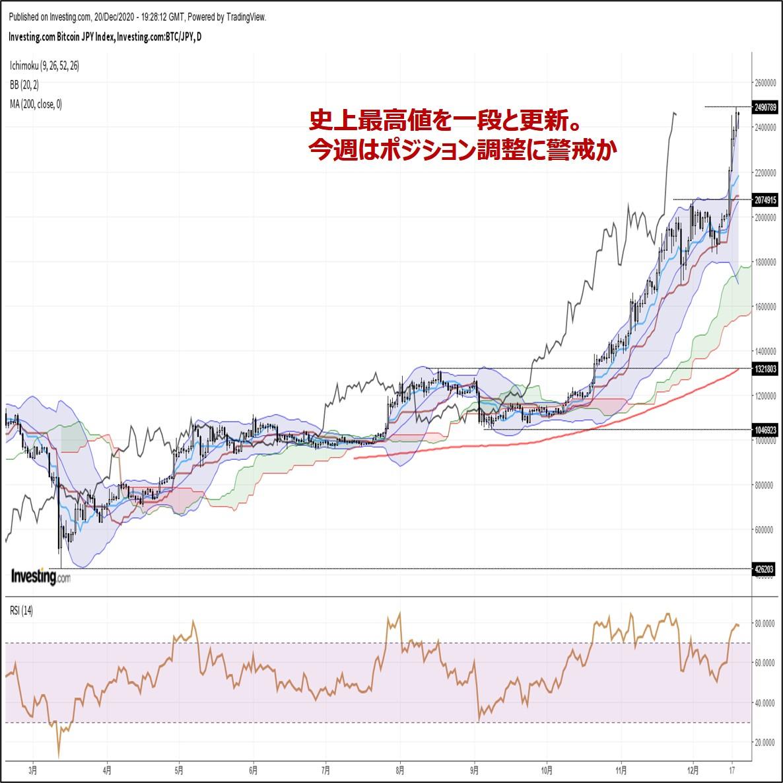 ビットコイン円、史上最高値を一段と更新。今週はポジション調整に警戒か(12/21朝)