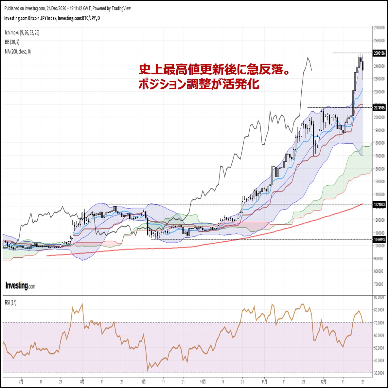 ビットコイン円、史上最高値更新後に急反落。ポジション調整が活発化(12/22朝)