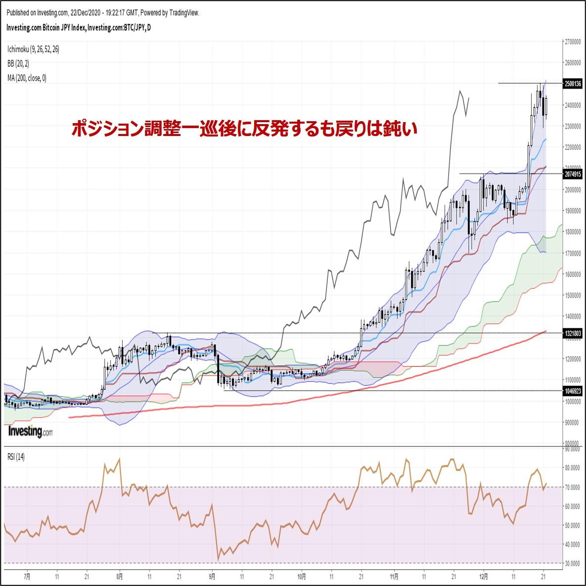 ビットコイン円、ポジション調整一巡後に反発するも戻りは鈍い(12/23朝)