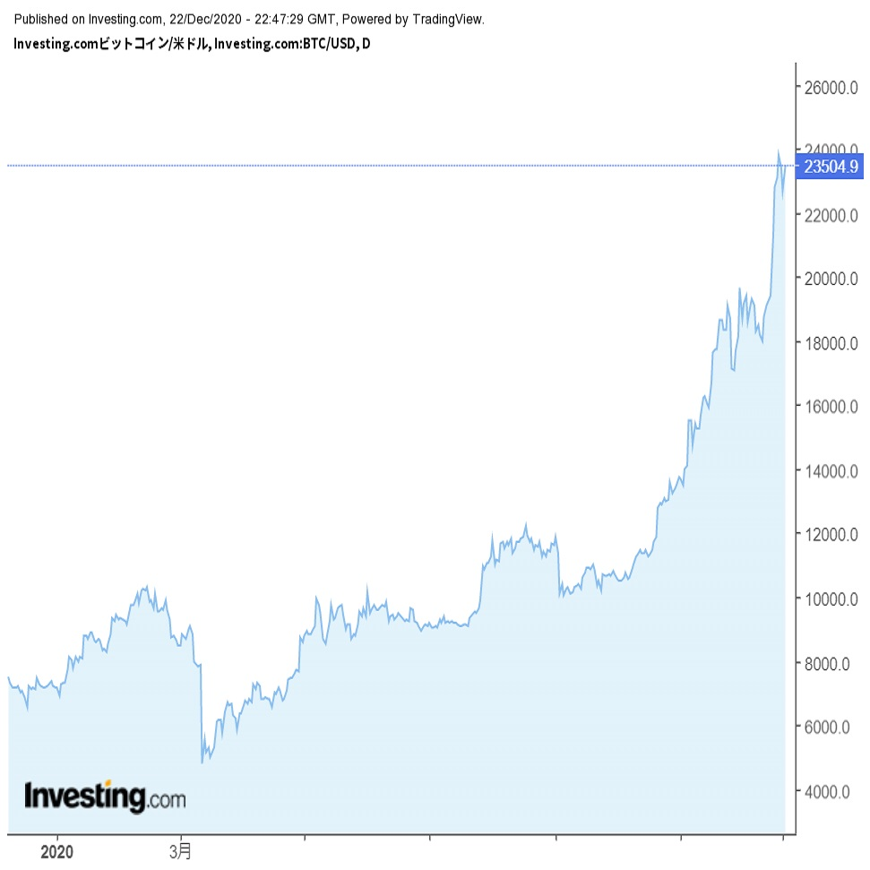 仮想通貨(暗号資産)の2020年を振り返る3 (20/12/23)