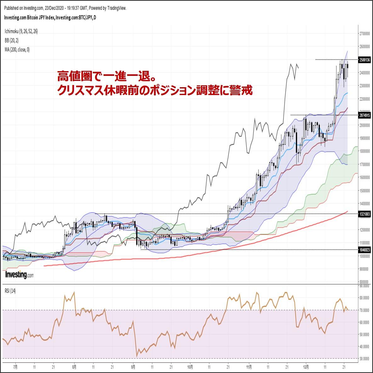 ビットコイン円、高値圏で一進一退。クリスマス休暇前のポジション調整に警戒(12/24朝)