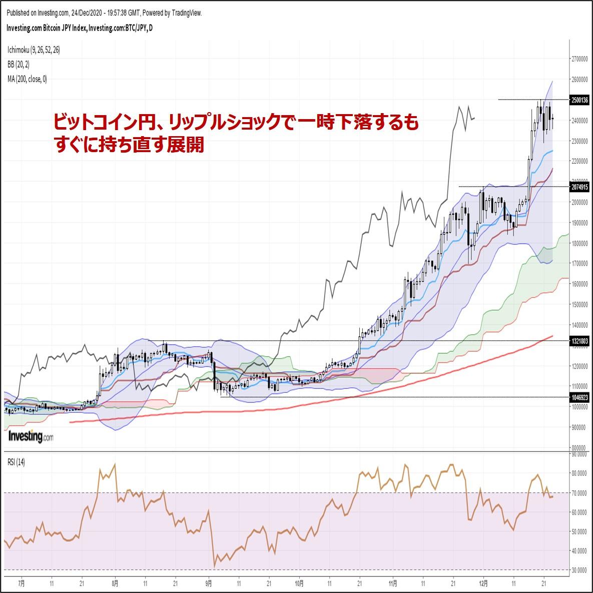 ビットコイン円、リップルショックで一時下落するもすぐに持ち直す展開(12/25朝)