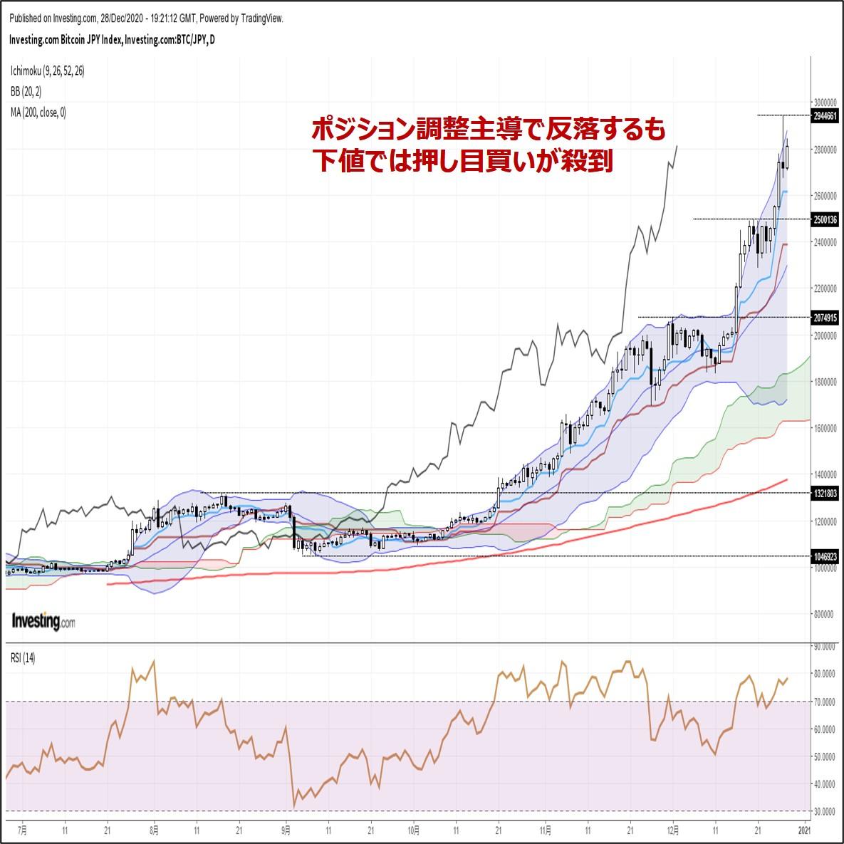 ビットコイン円、ポジション調整主導で反落するも下値では押し目買いが殺到(12/29朝)