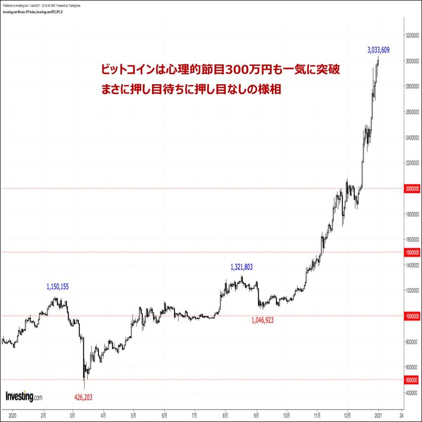 ビットコインの価格分析:『心理的節目300万円を一気に突破。押し目待ちに押し目なし』(1/2)