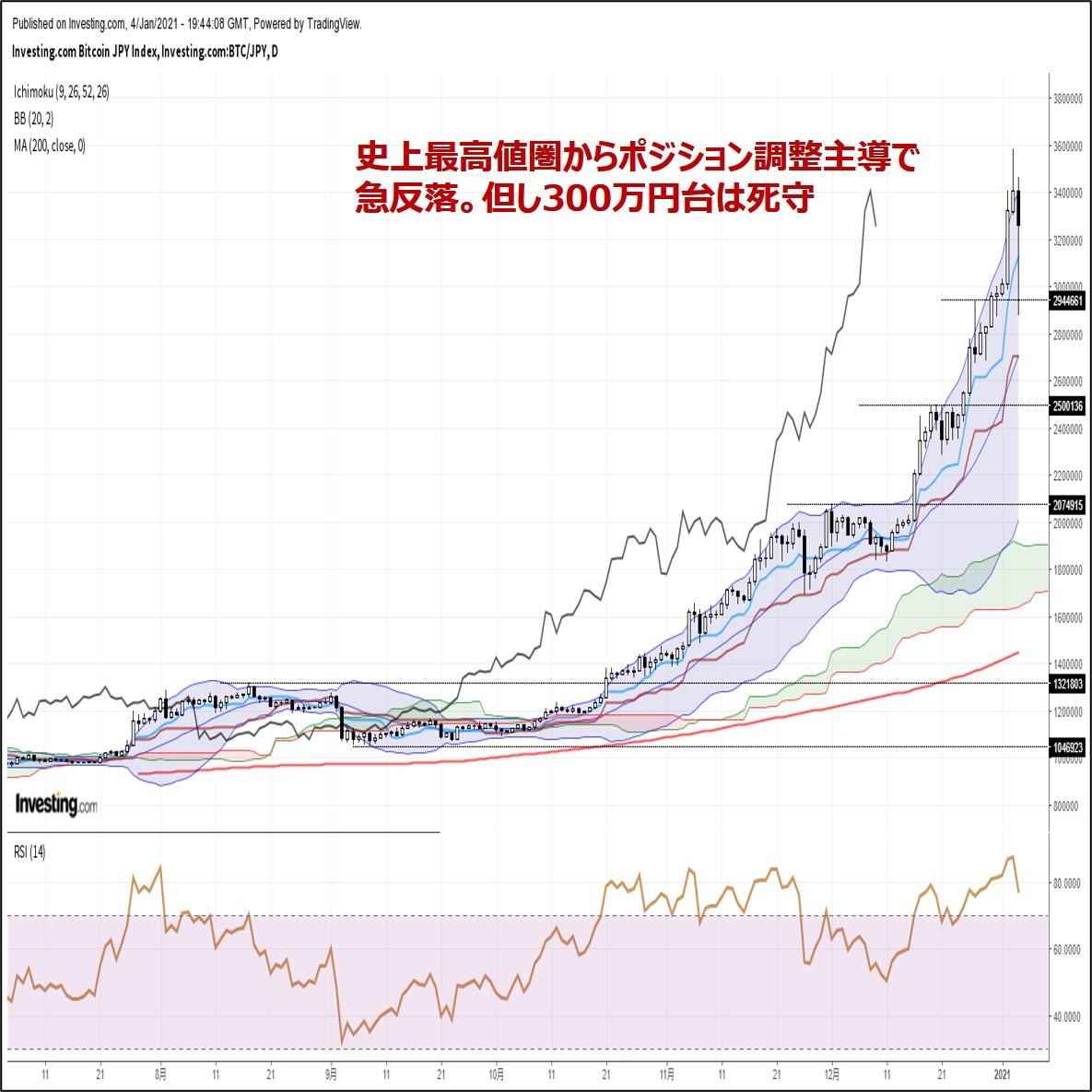 ビットコイン円、史上最高値圏からポジション調整主導で急反落。一時大台割れ(1/5朝)
