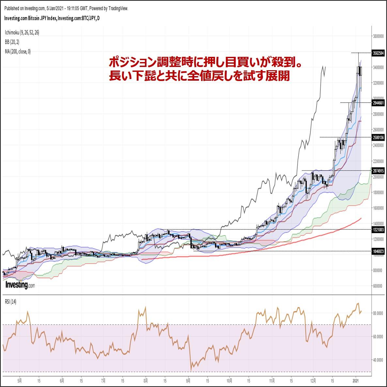 ビットコイン円、ポジション調整時に押し目買いが殺到。全値戻しを試す展開(1/6朝)