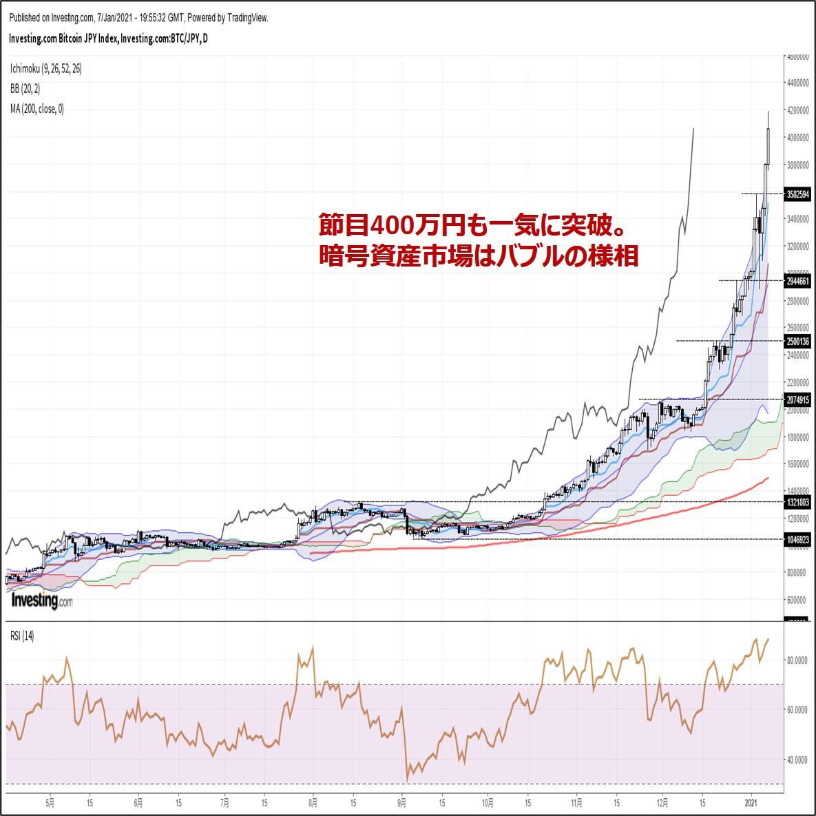 ビットコイン円、節目400万円を一気に突破。暗号資産市場はバブルの様相