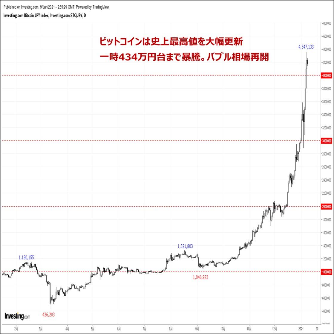 ビットコインの価格分析:『史上最高値を大幅更新。400万円の大台突破でバブル相場再来』