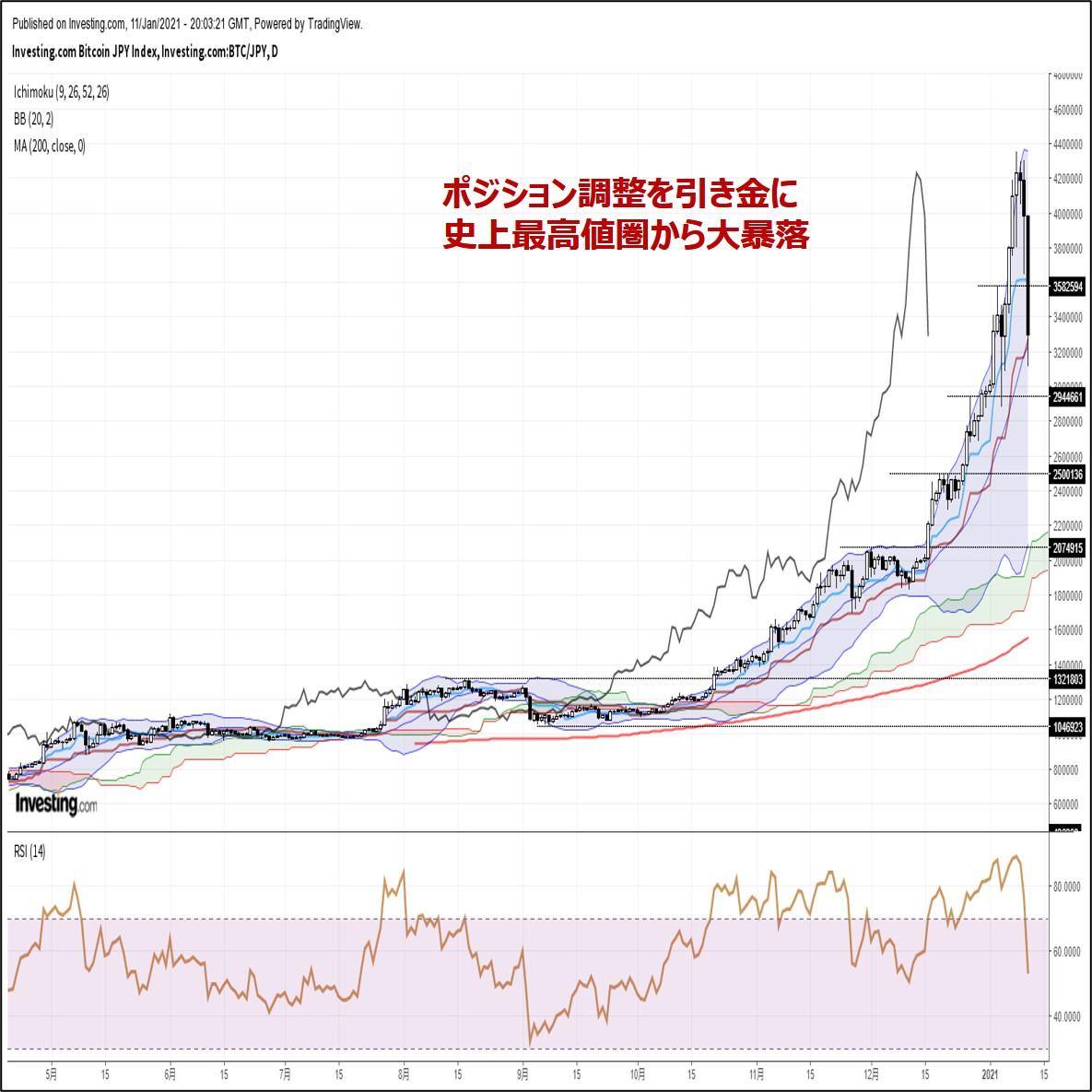 ビットコイン円、ポジション調整を引き金に史上最高値圏から大暴落(1/12朝)