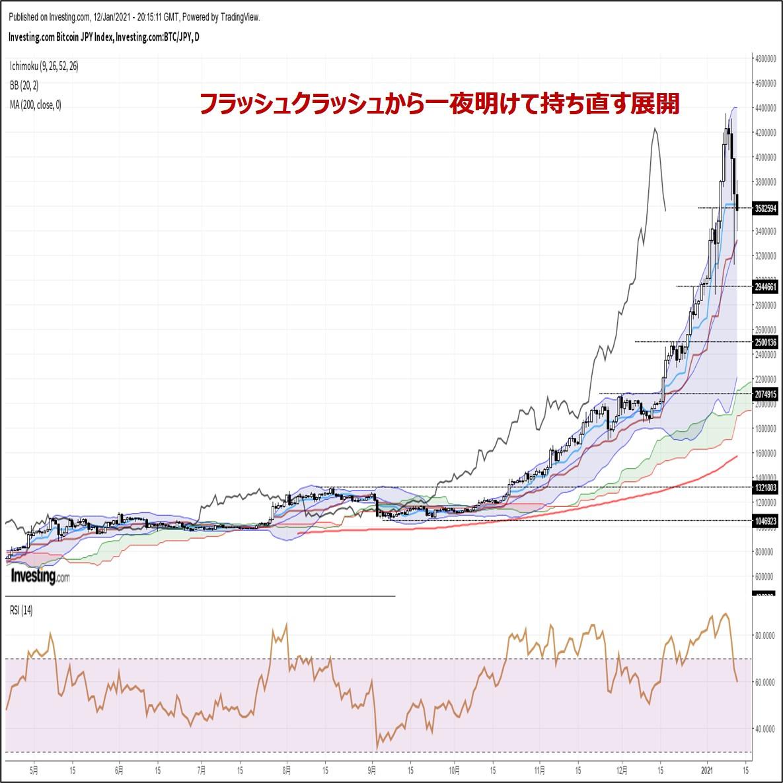ビットコイン円、フラッシュクラッシュから一夜明けて持ち直す展開(1/13朝)