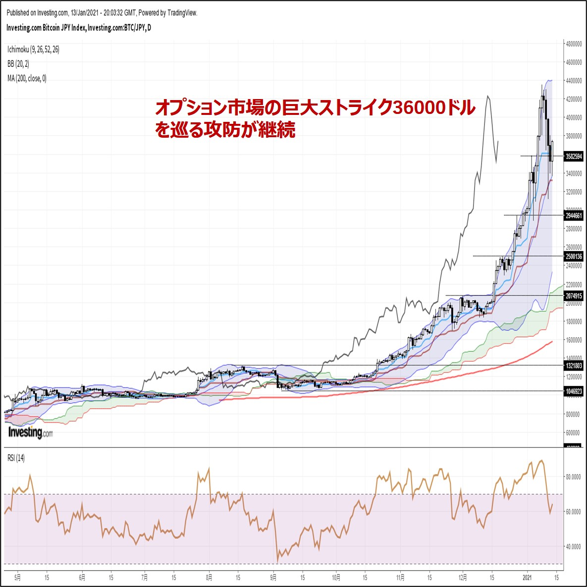 ビットコイン円、オプション市場の巨大ストライク36000ドルを巡る攻防が継続