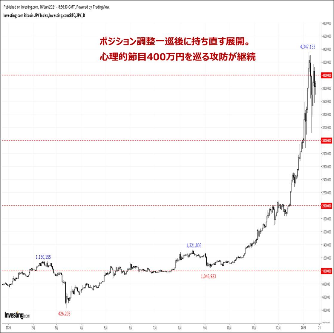 ビットコインの価格分析:『ポジション調整一巡後に急反発。節目400万円を巡る攻防が継続』