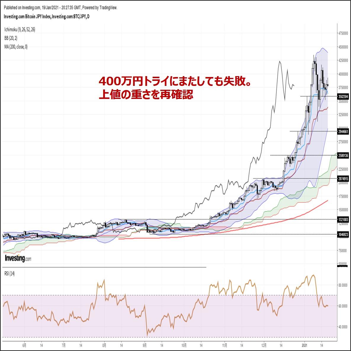ビットコイン円、400万円トライにまたしても失敗。上値の重さを再確認(1/20朝)