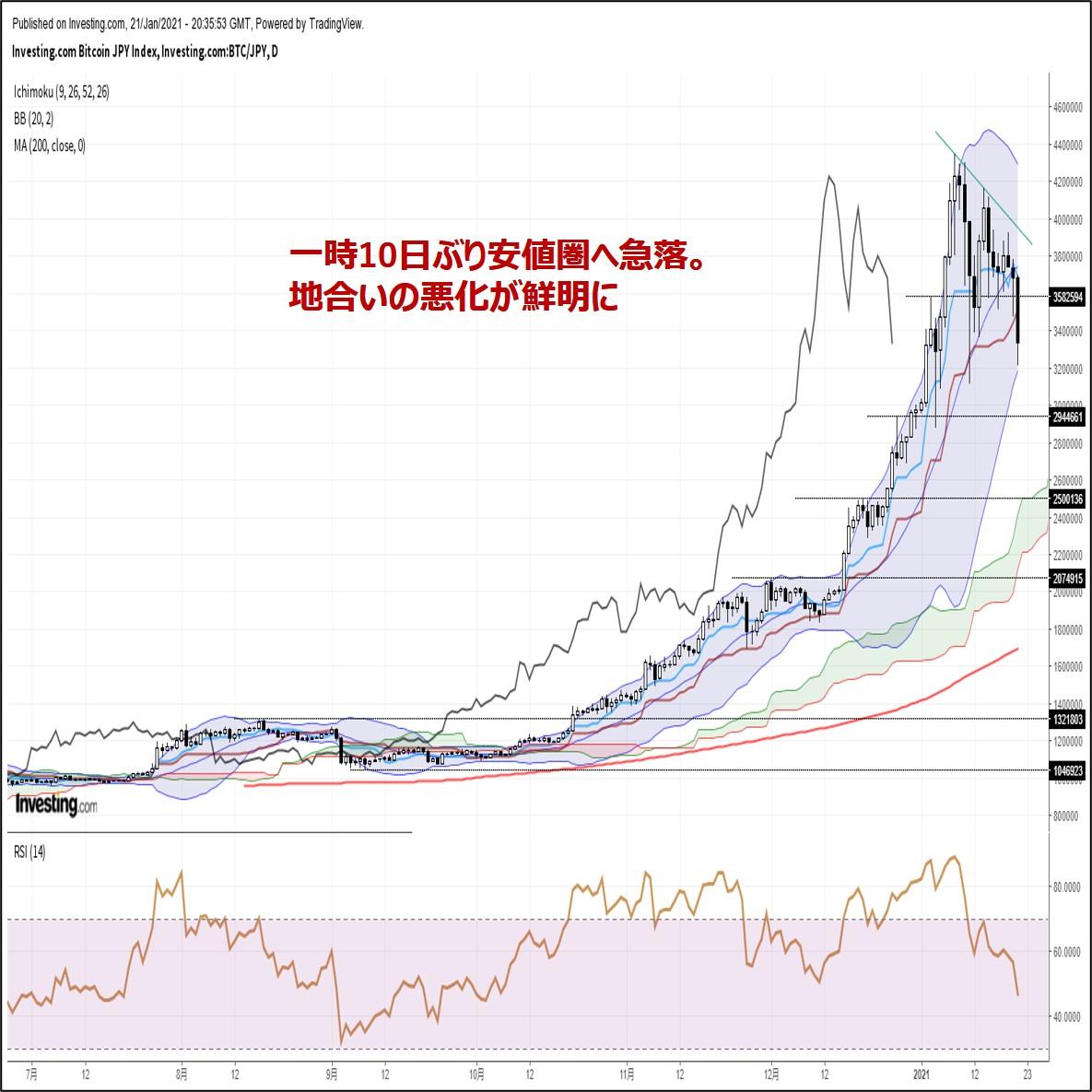 ビットコイン円、10日ぶり安値圏へ急落。地合いの悪化が鮮明に(1/22朝)