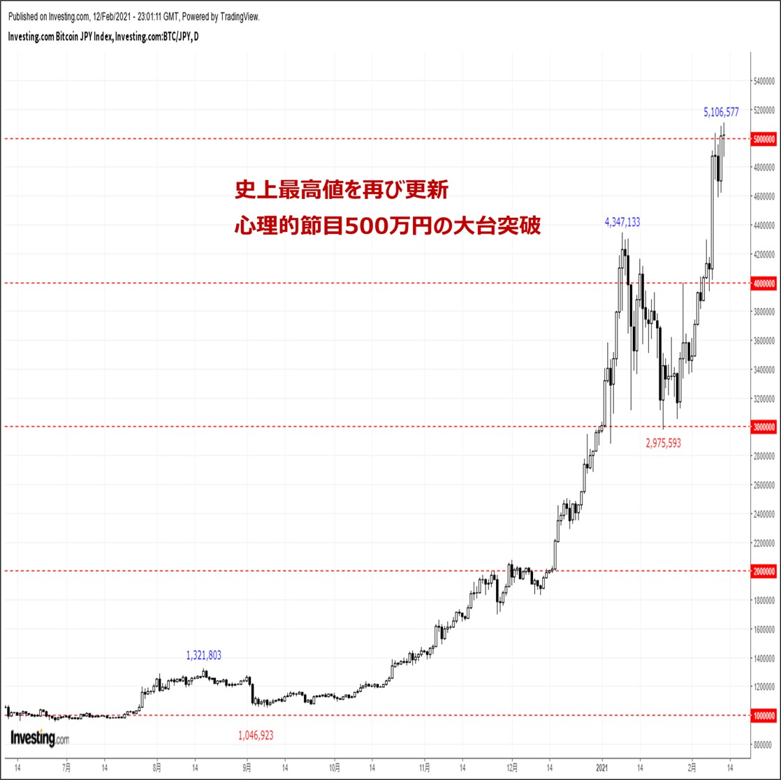 ビットコインの価格分析:『止まらぬ快進撃。心理的節目500万円も難なく突破』(2/13)