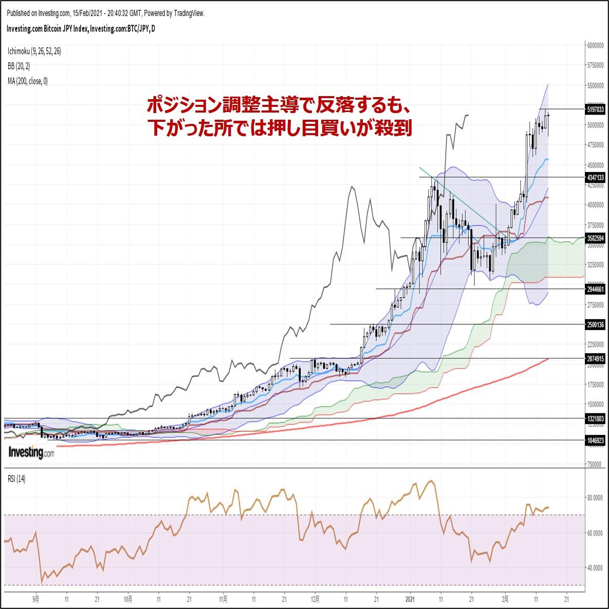 ビットコイン円、ポジション調整主導で反落するも下がった所では押し目買い殺到(2/16朝)