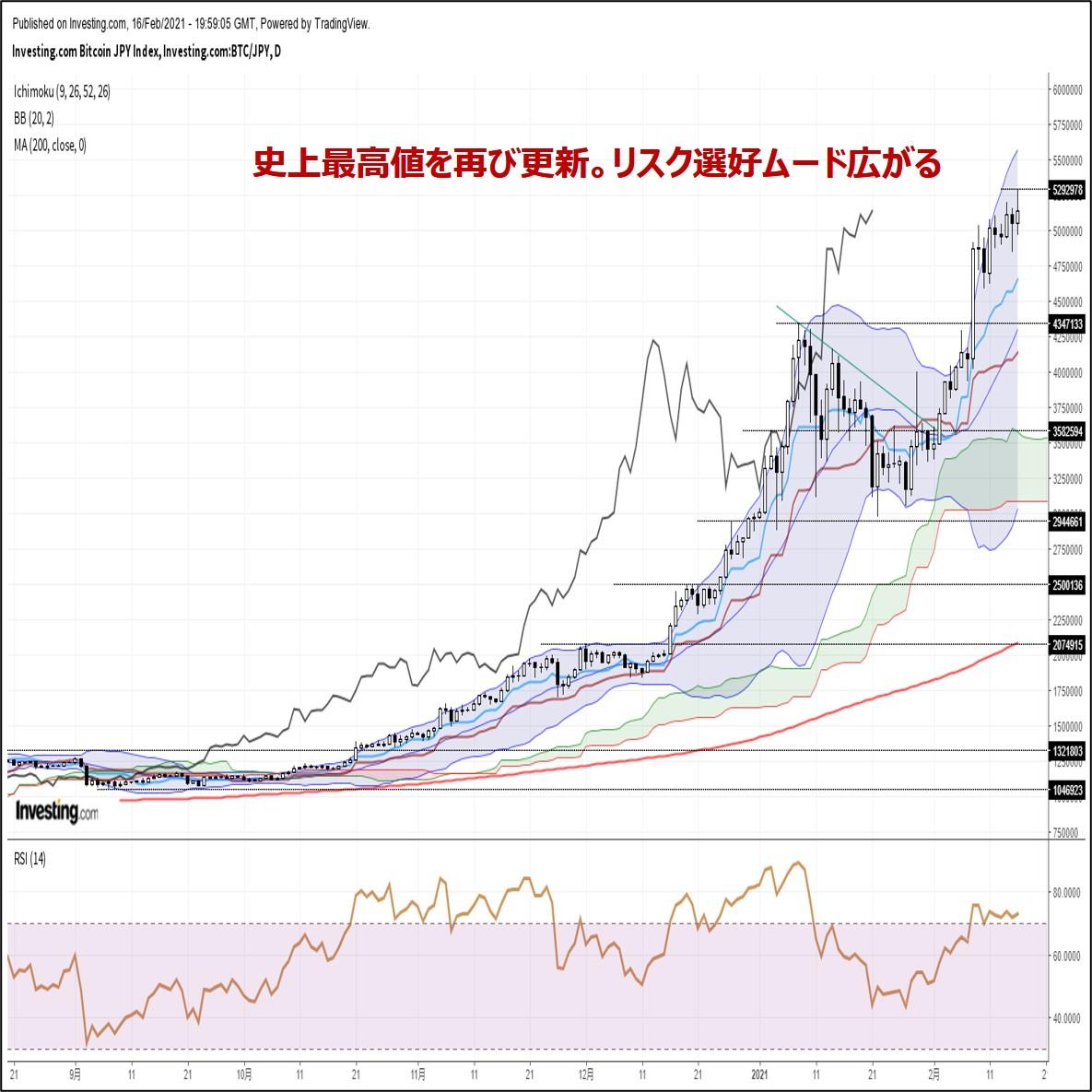 ビットコイン円、史上最高値を再び更新。リスク選好ムード広がる(2/17朝)
