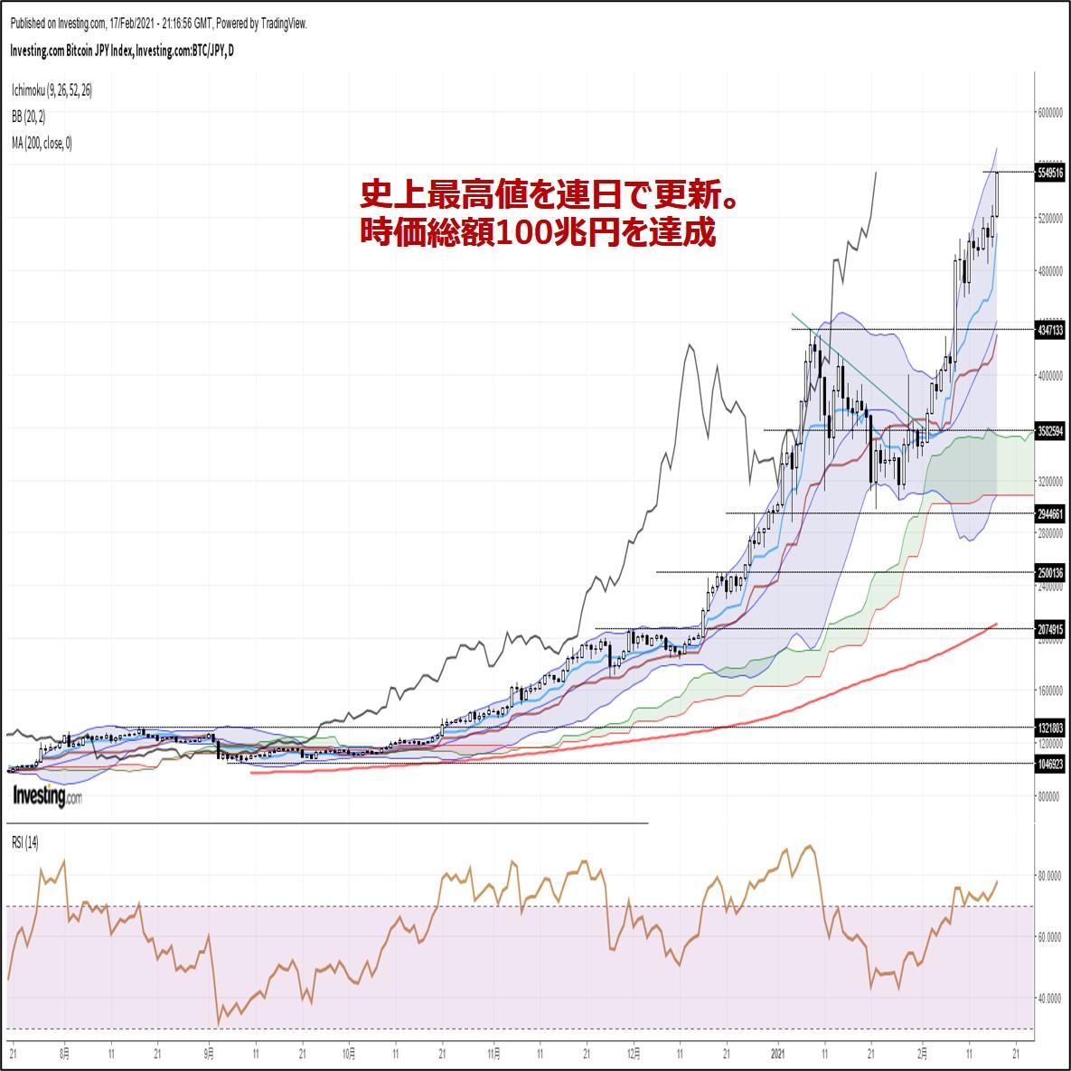 ビットコイン円、史上最高値を連日で更新。時価総額100兆円を達成(2/18朝)
