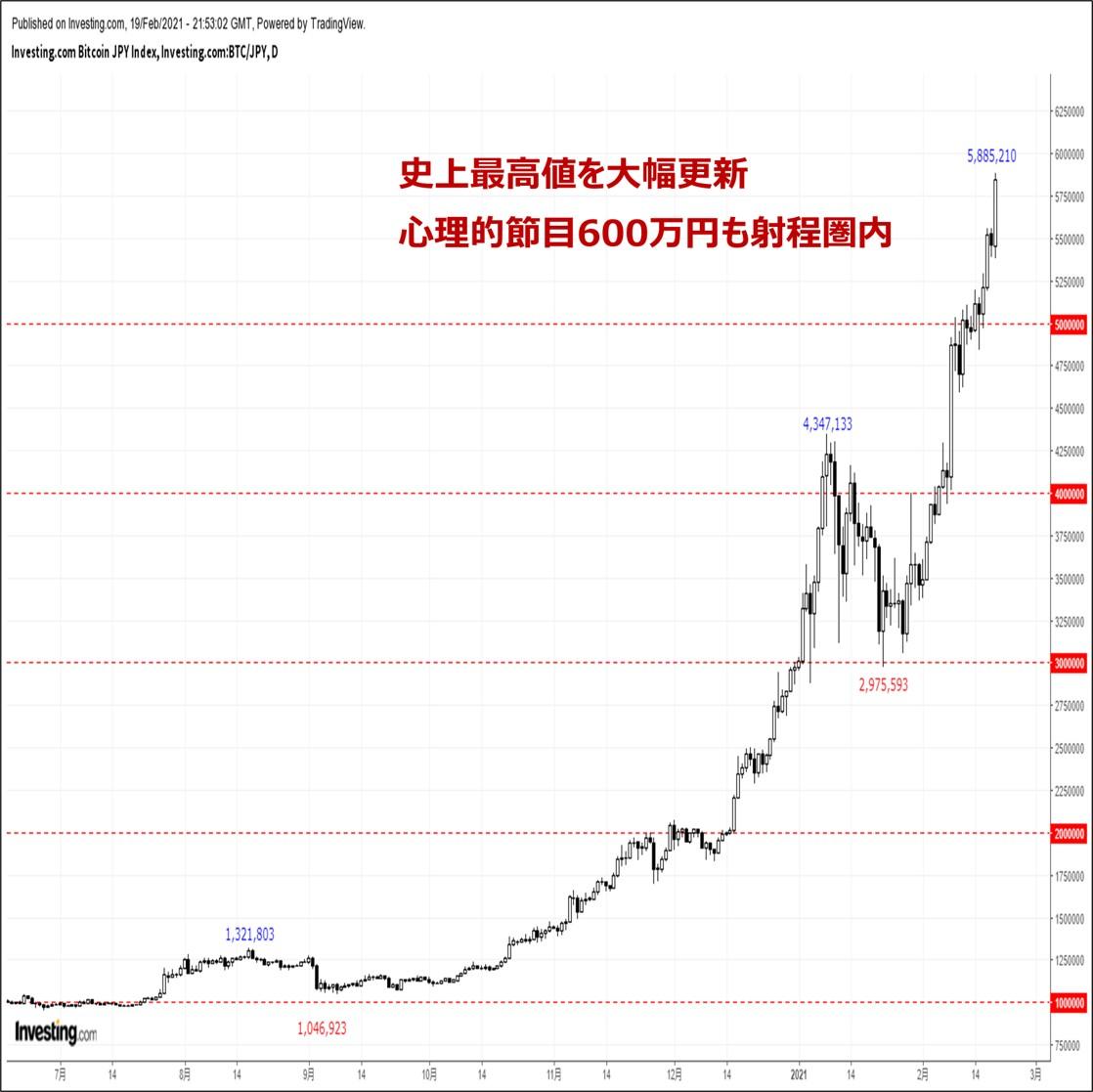 ビットコインの価格分析:『史上最高値を大幅更新。ついに時価総額1兆ドルを突破』(2/20)