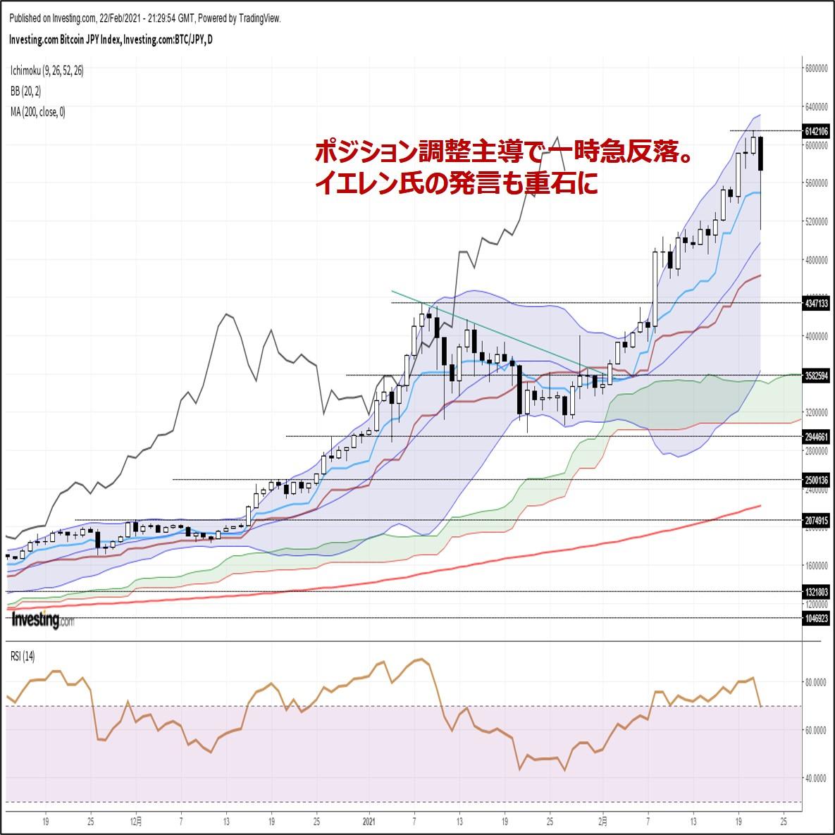ビットコイン円、ポジション調整主導で急反落。イエレン氏の発言も重石に(2/23朝)