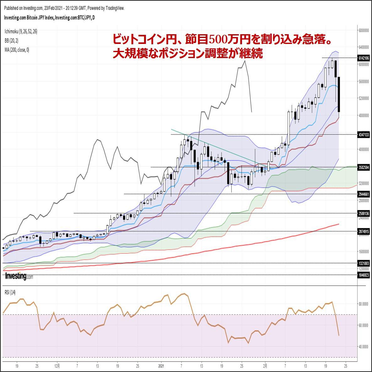 ビットコイン円、節目500万円を割り込み急落。大規模なポジション調整が継続