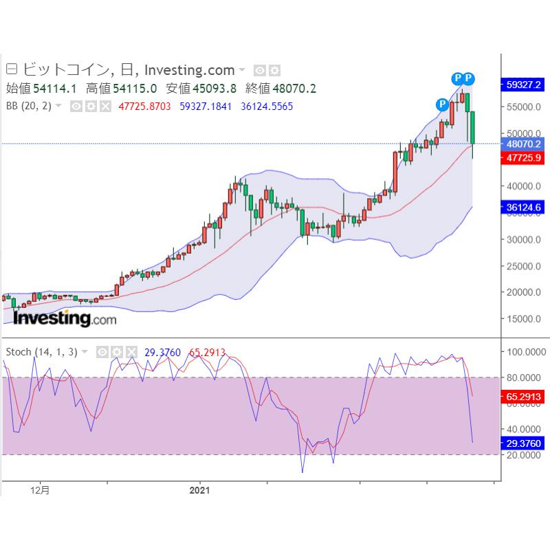 仮想通貨(暗号資産)急落